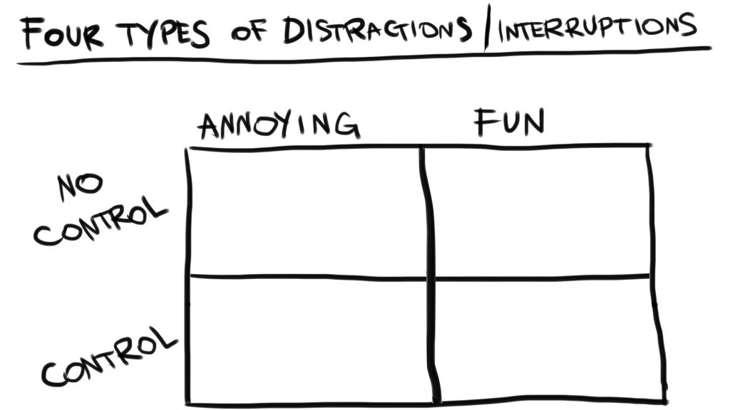 A grid for types of distractions people experience